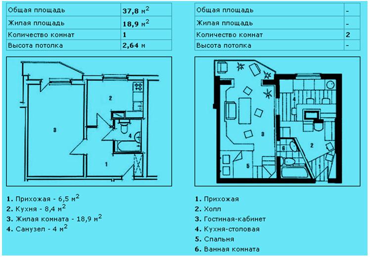 Согласование перепланировки квартиры, цена согласования