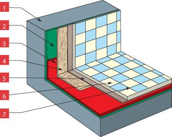 Правильная гидроизоляция ванных комнат